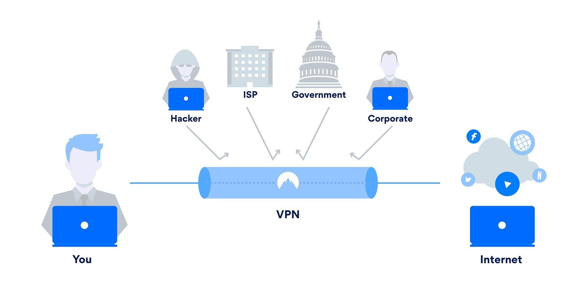 connessioni vpn